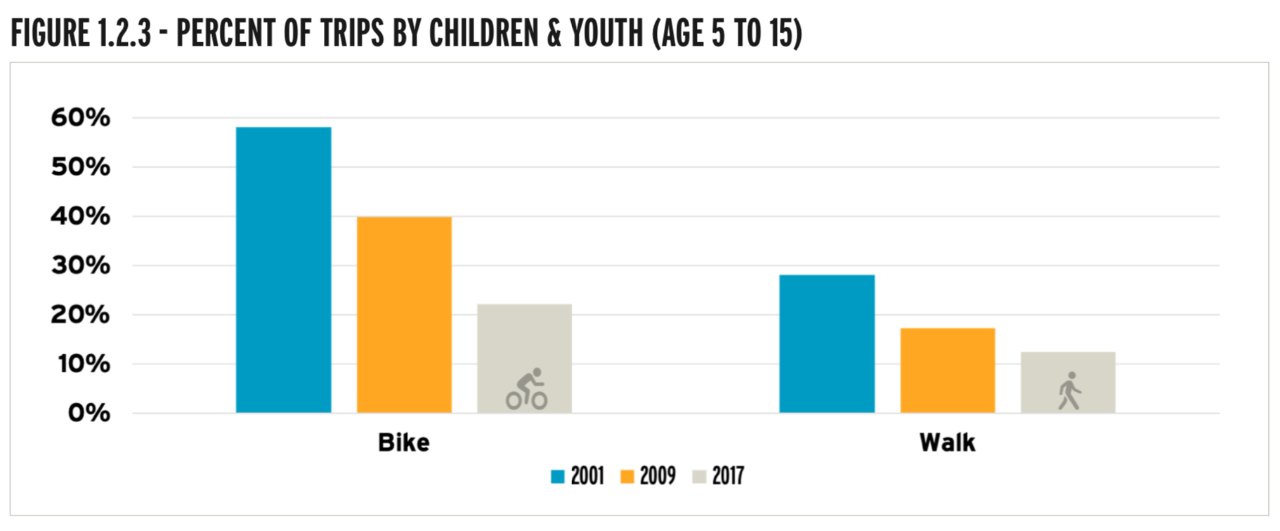 Declining rates of youth cycling