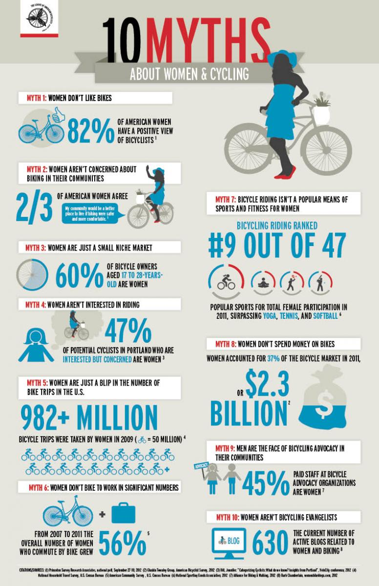 Poster 10 Myths About Women Amp Bikes League Of American