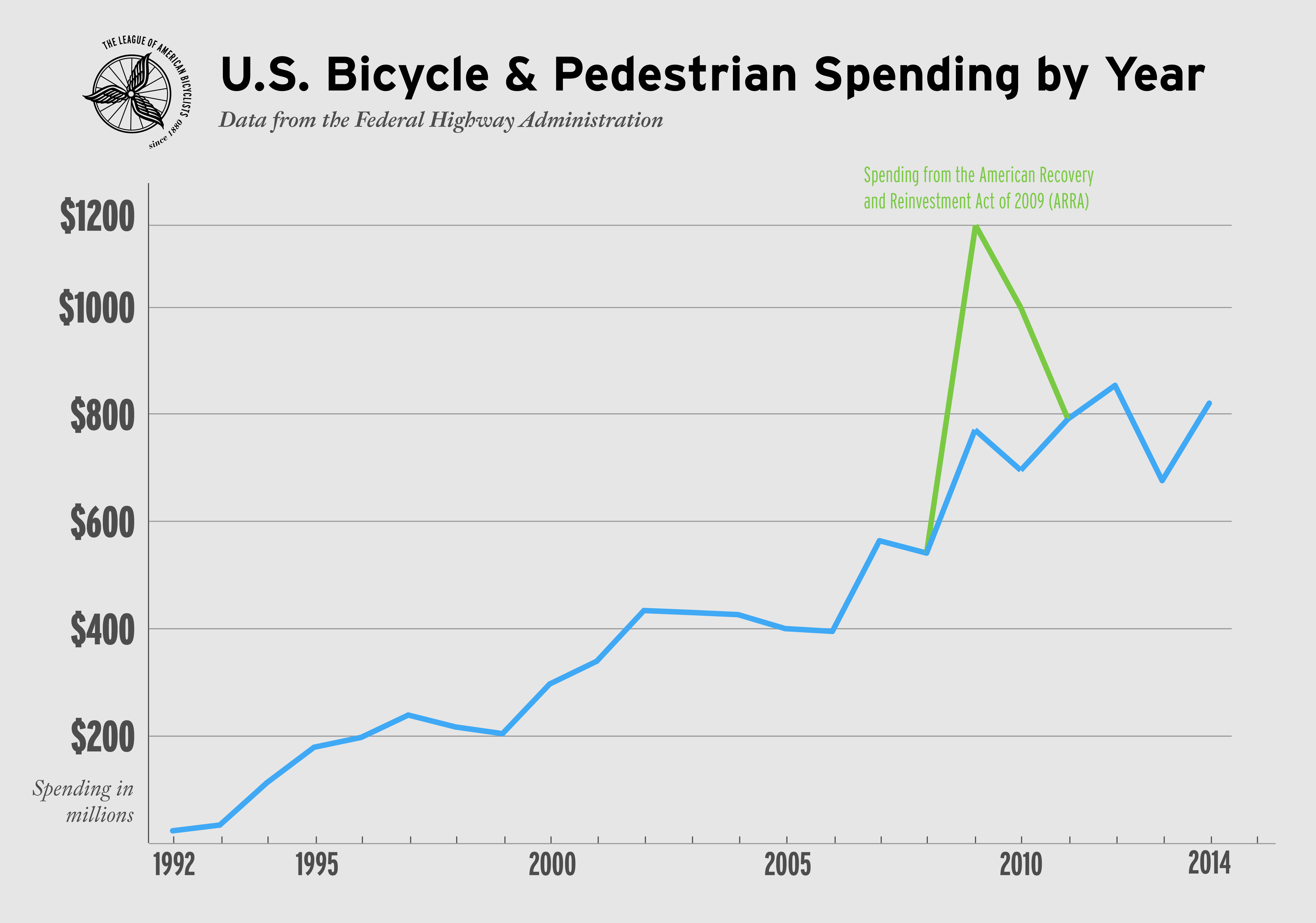 Federal spending on bike-ped