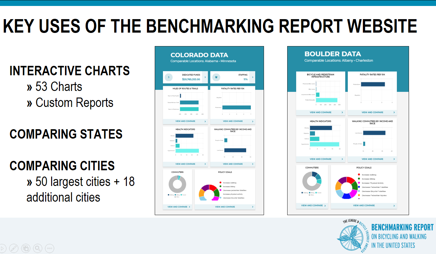 Benchmarking Report Uses