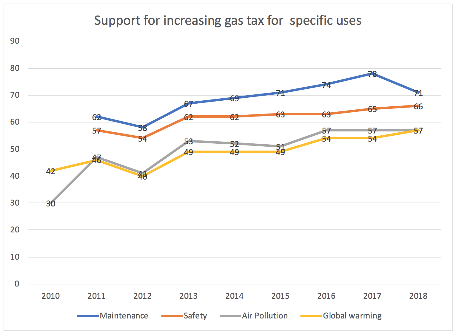 Support for Gas Tax Increase