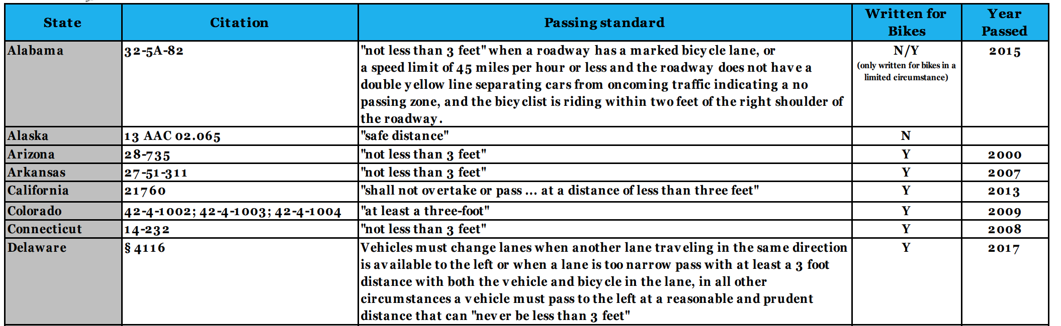Safe Passing Laws